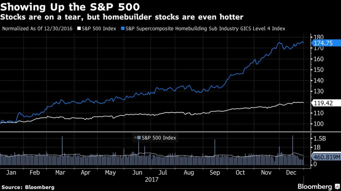 S&P 500 and homebuilder stocks chart
