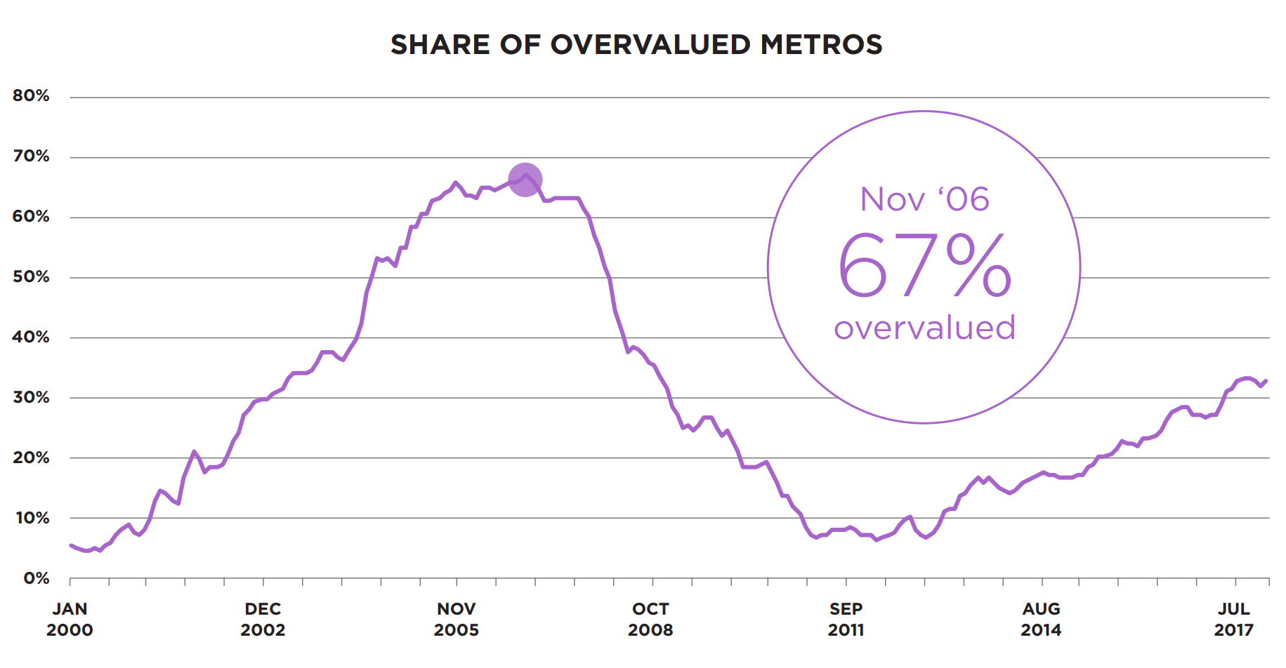 Share of overvalued metro areas chart