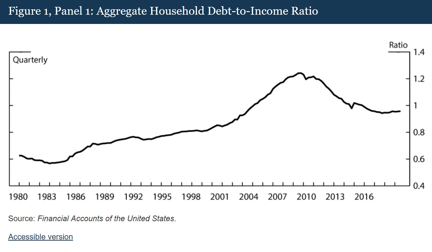 Household debt to income ratio chart
