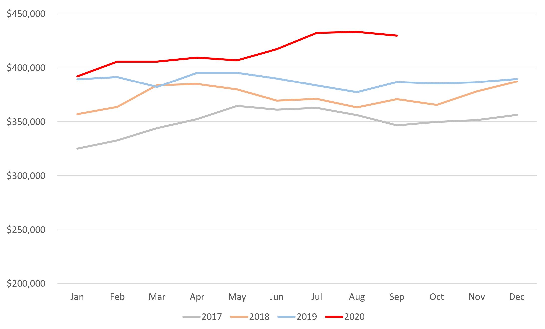 Median home prices in Palm Beach Gardens, Jupiter, Tequesta, Juno Beach Chart