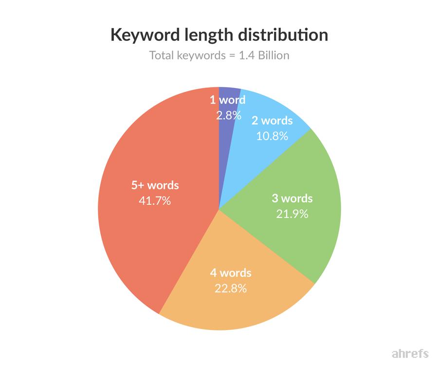 Keyword length distribution pie chart. Total make up out of 1.4 billion total keywords: 5+ words (41.7%), 4 words (22.8% words), 3 words (21.9%), 2 words (10.8%), 1 word (2.8%).