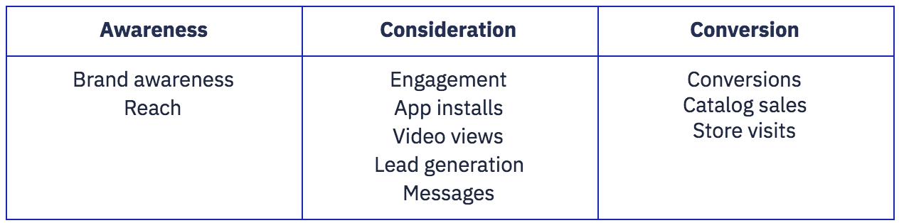 Awareness Consideration Conversion Brand awareness Reach Engagement App installs Video views Lead generation Messages Conversions Catalog sales Store visits