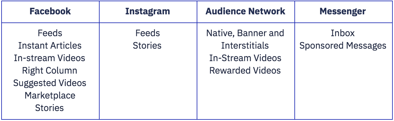 Facebook Instagram Audience Network Messenger Feeds Instant Articles In-stream Videos Right Column Suggested Videos Marketplace Stories Feeds Stories Native, Banner and Interstitials In-Stream Videos Rewarded Videos Inbox Sponsored Messages