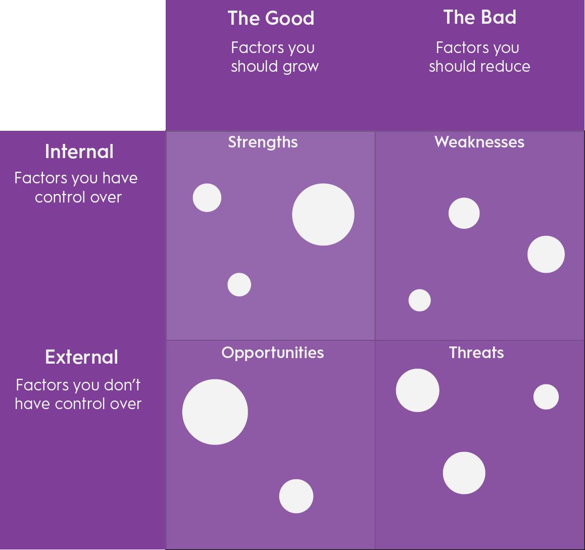 A SWOT Quadrant