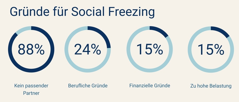 Gründe Social Freezing