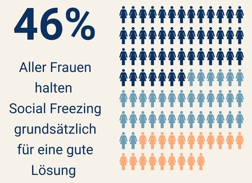 Akzeptanz Social Freezing