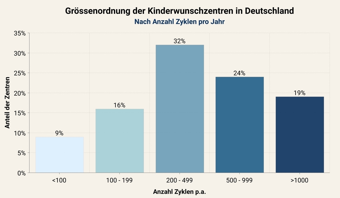 Kinderwunschzentren in Deutschland