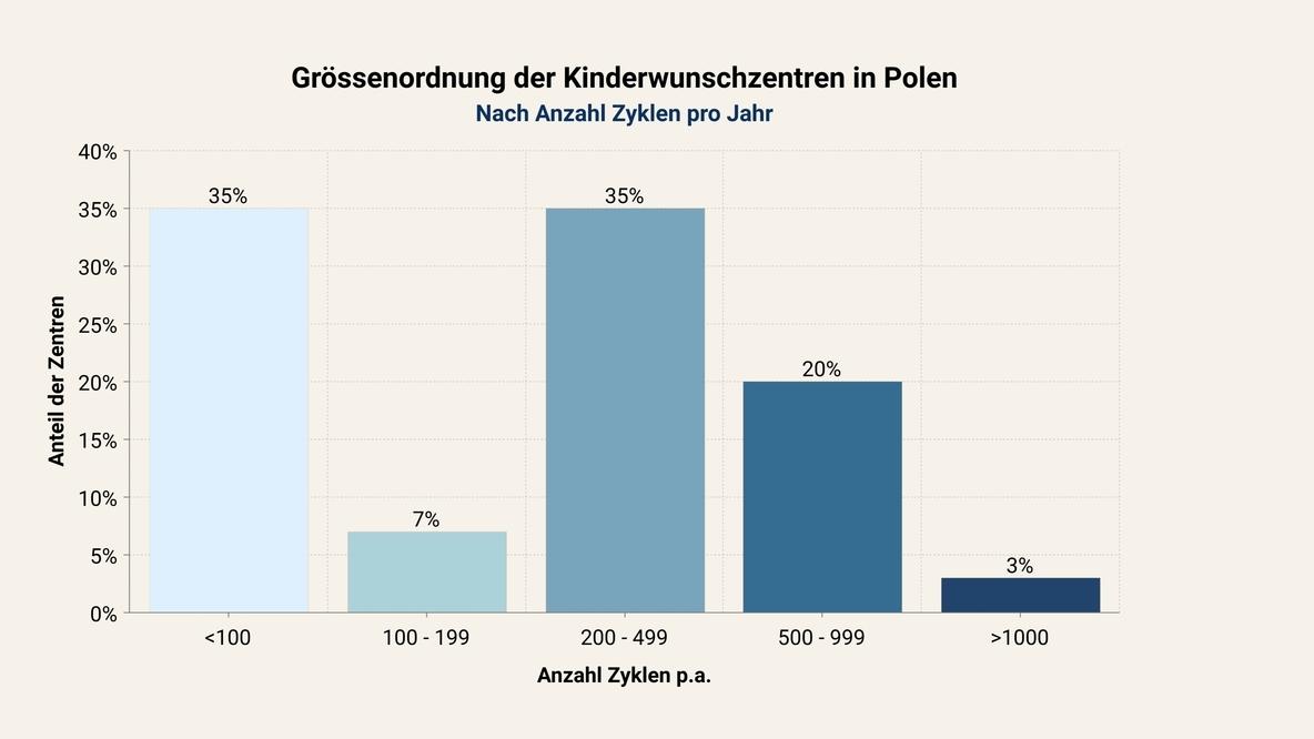 Groesseordnung in Kinderwunschzentren in Polen