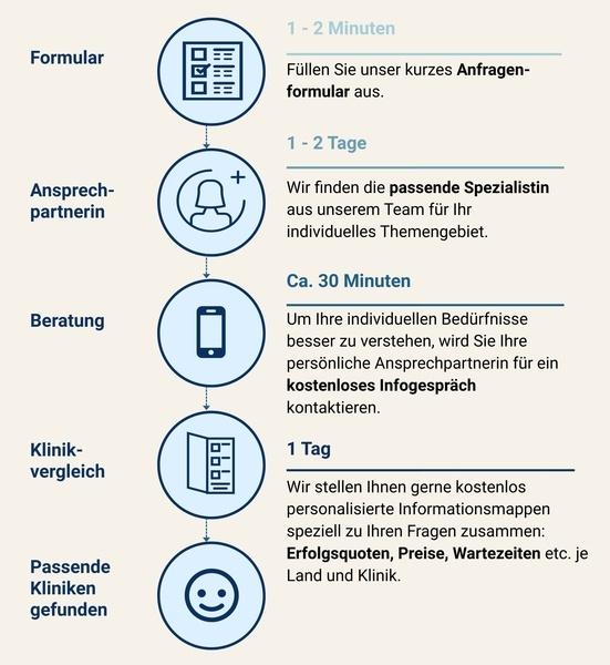 Deutscher Prozess - Hochkant