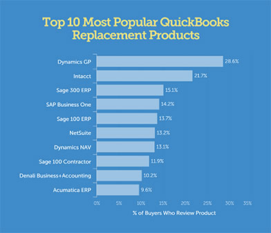Chart of the Top 10 Most Popular QuickBooks Replacement Products