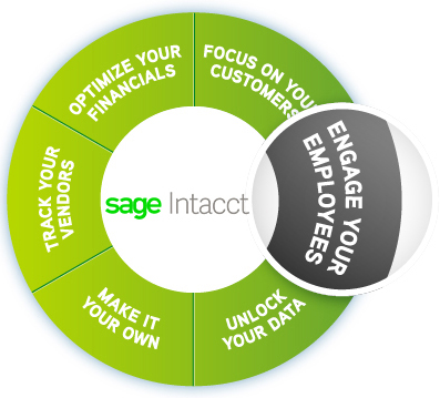Sage Intacct: Engage Your Employees