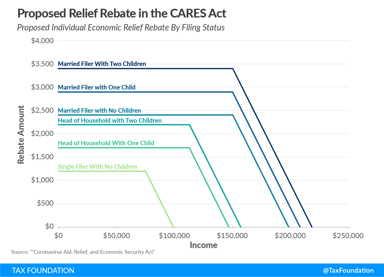 Proposed Relief Rebate in the CARES Act