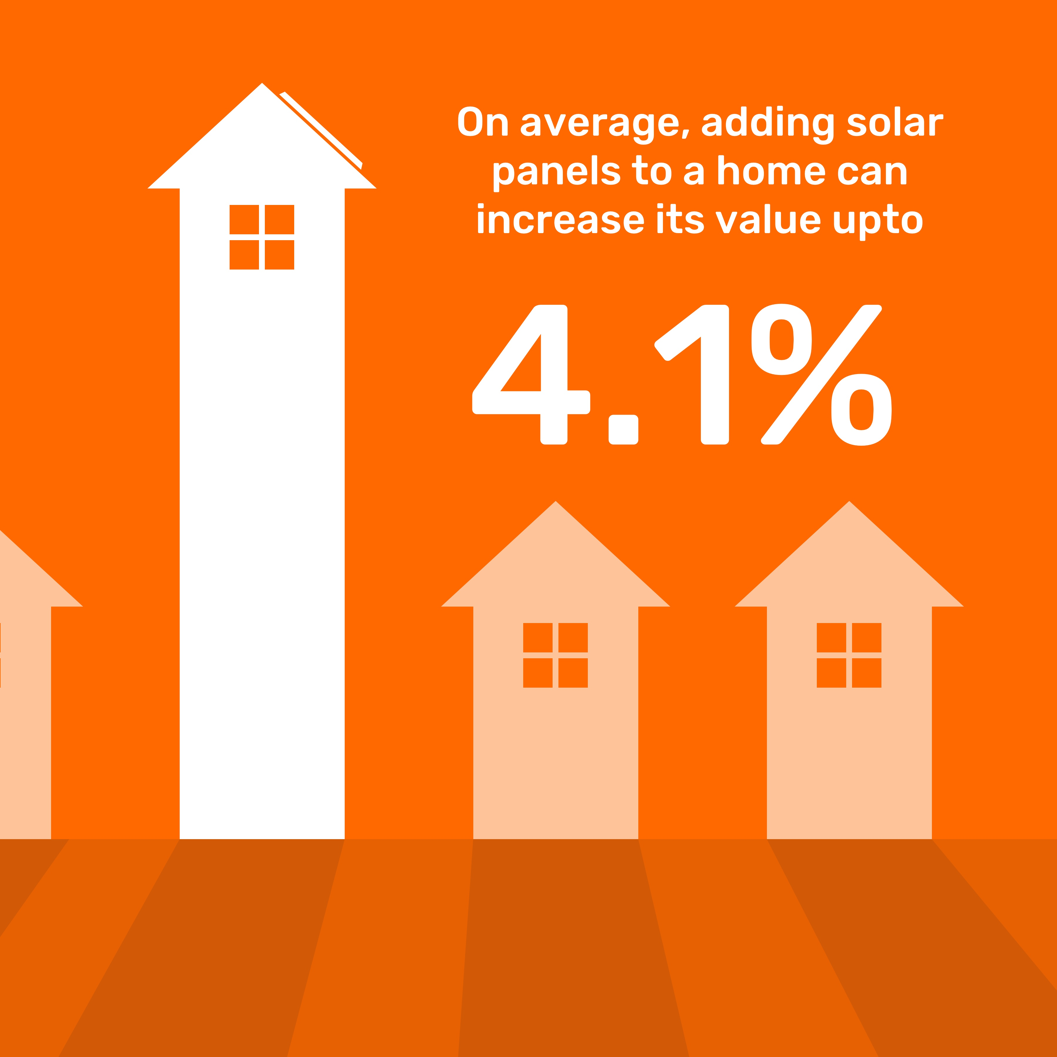 solar panels increase home value by an average of 4.1%