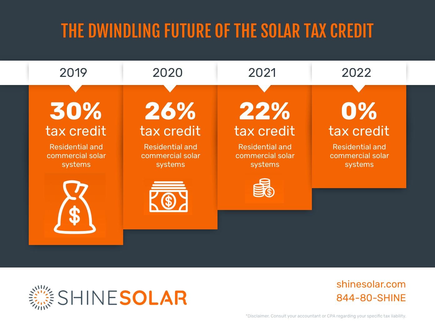 ITC solar tax credit