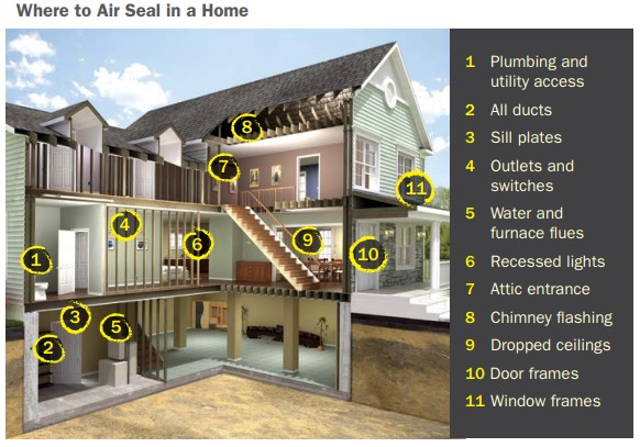 where to air seal your home