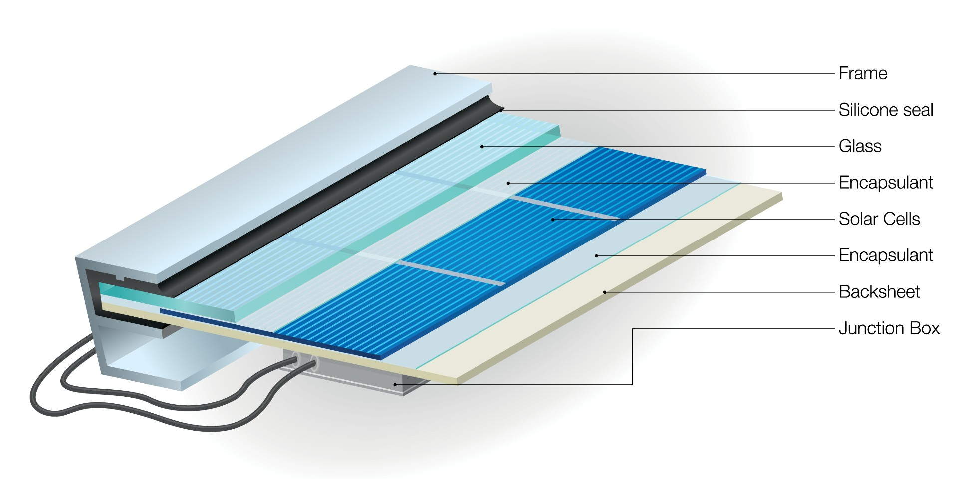 solar panel layers and components