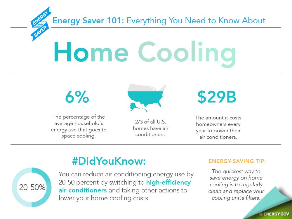 home cooling basics