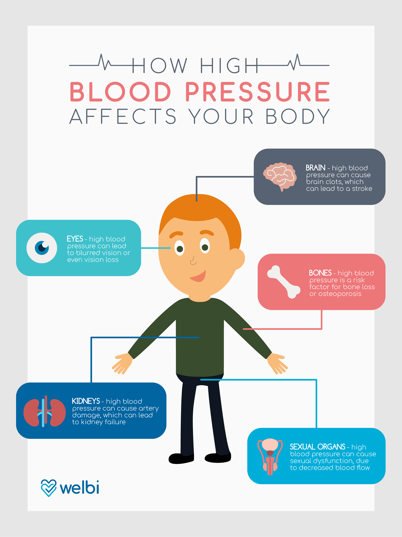 How High Blood Affects Your Body Welbi