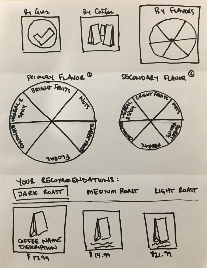 Flavor Finder Coffee Wheel
