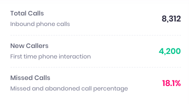 call trends