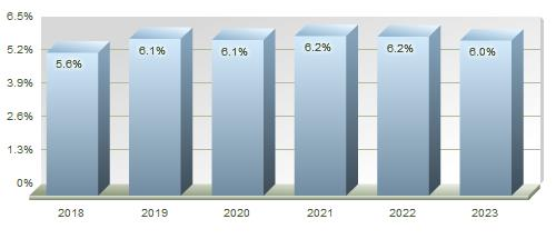 Healthcare Industry Forecast