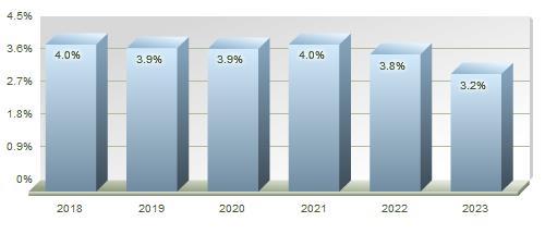 Nonprofit Industry Forecast Chart
