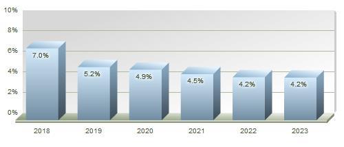Transportation Industry Forecast Chart