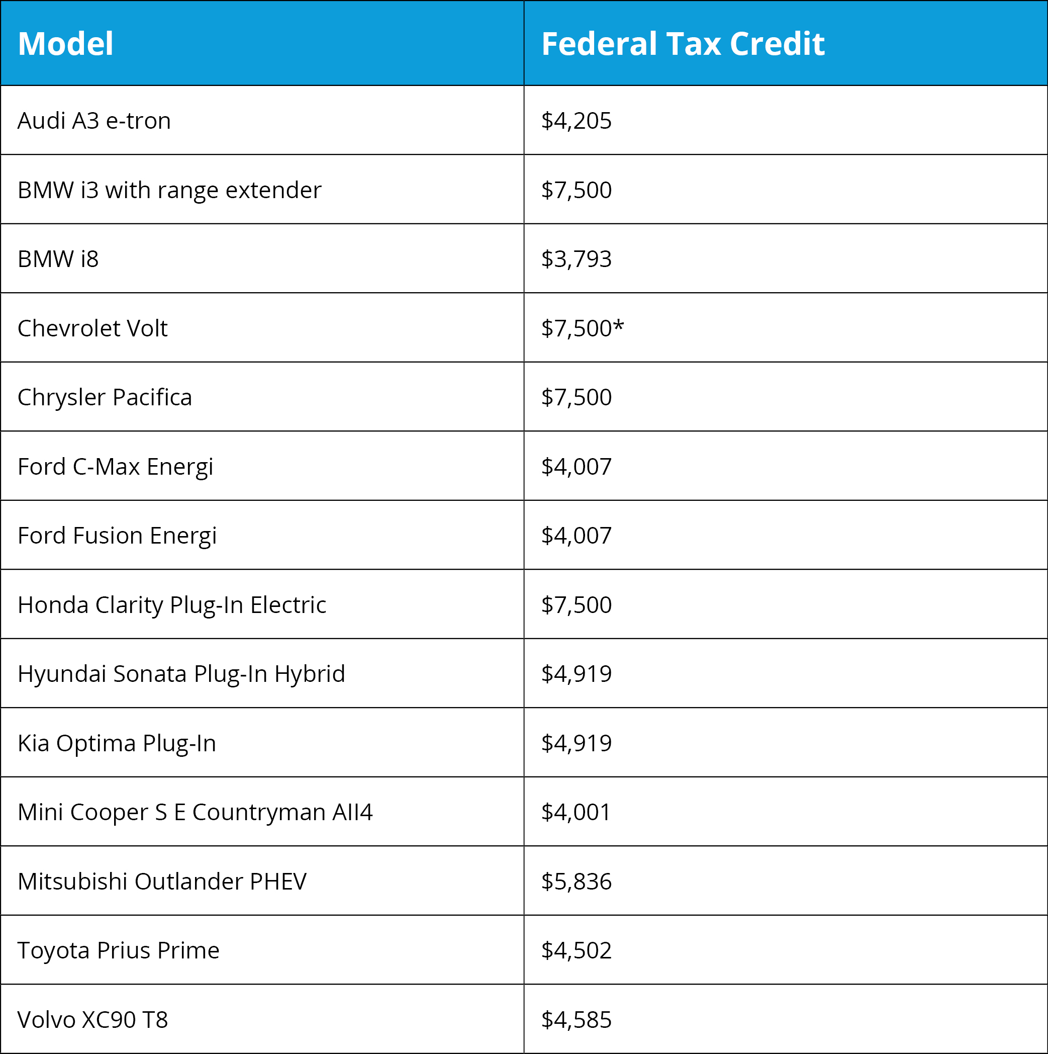 Plug-In Electric-Gas Hybrids that Qualify for the Federal Tax Credit