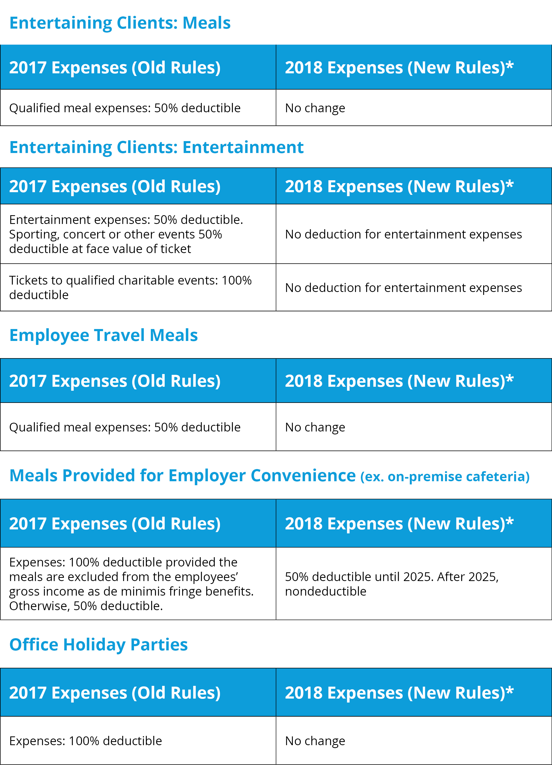 2018 Deduction Changes - Entertainment, Travel, Meals, and Office Parties