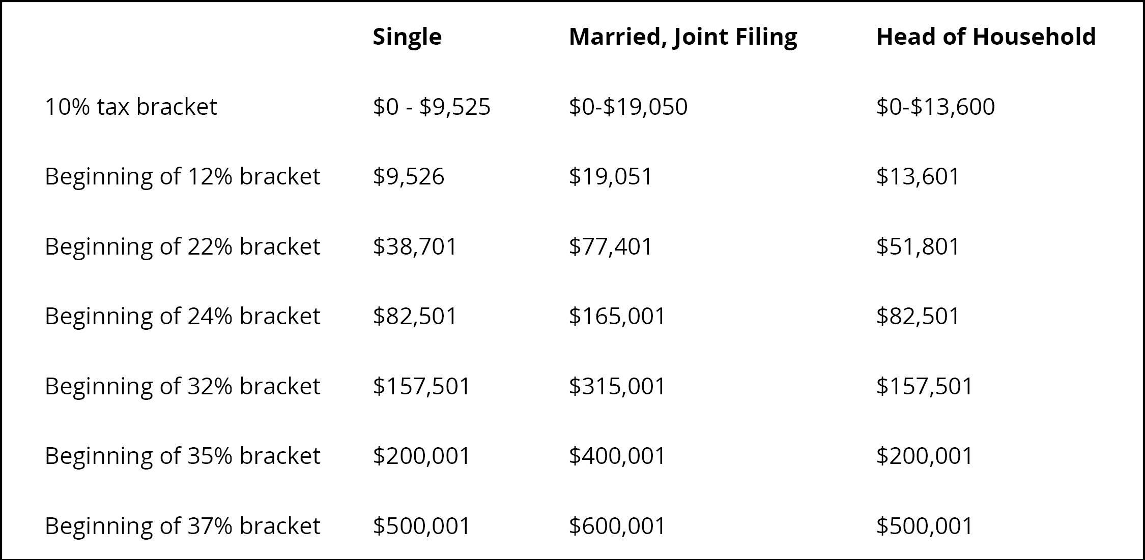 Tax Brackets for Ordinary Taxable Income