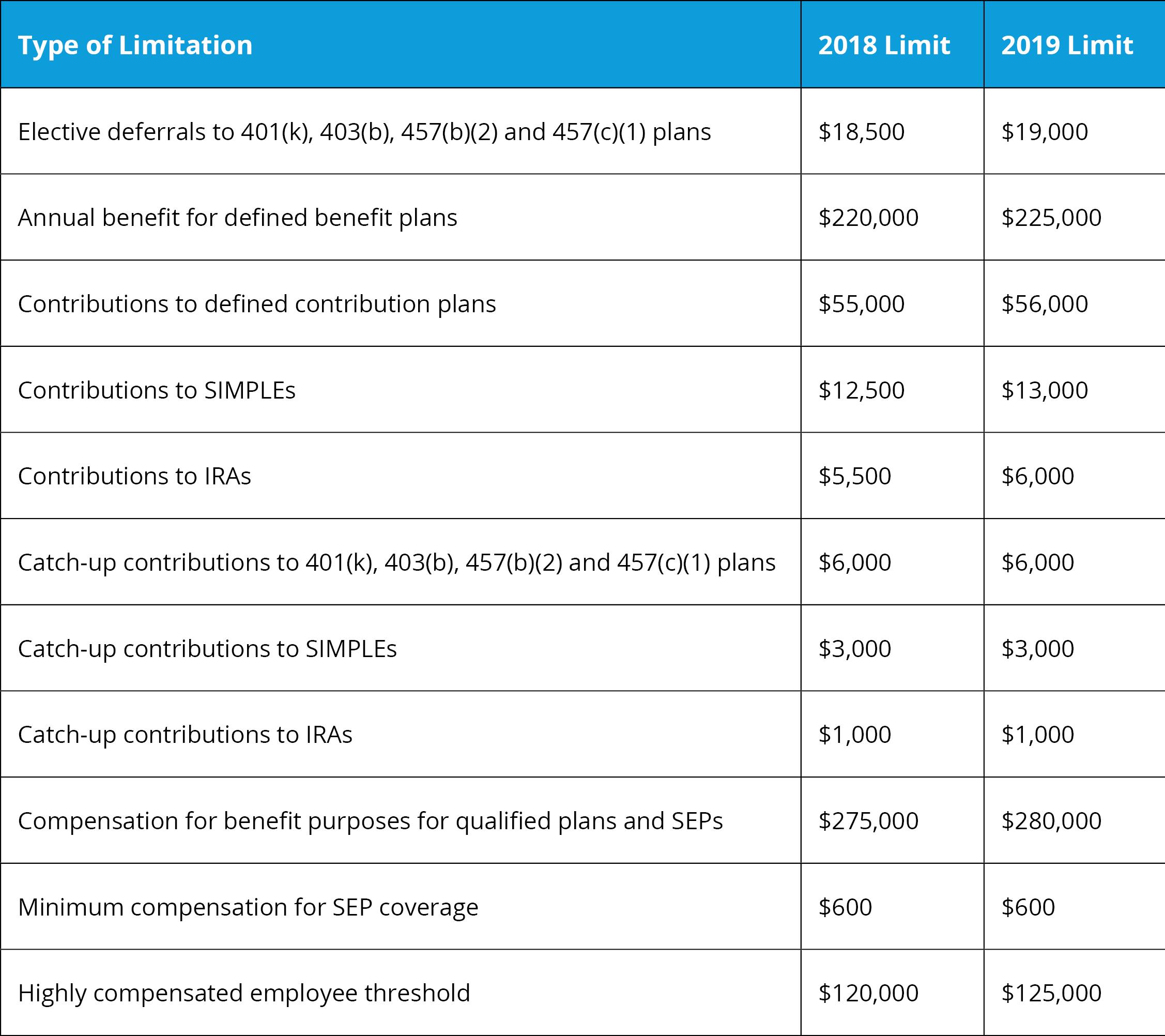 Retirement Plan Limitations