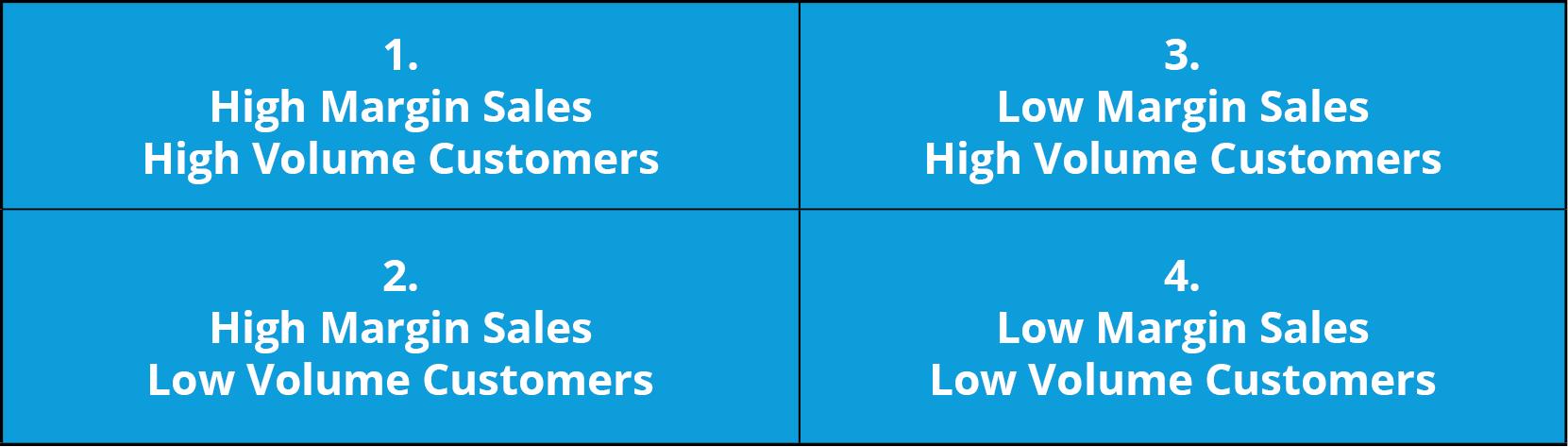 Four Quadrant Matrix