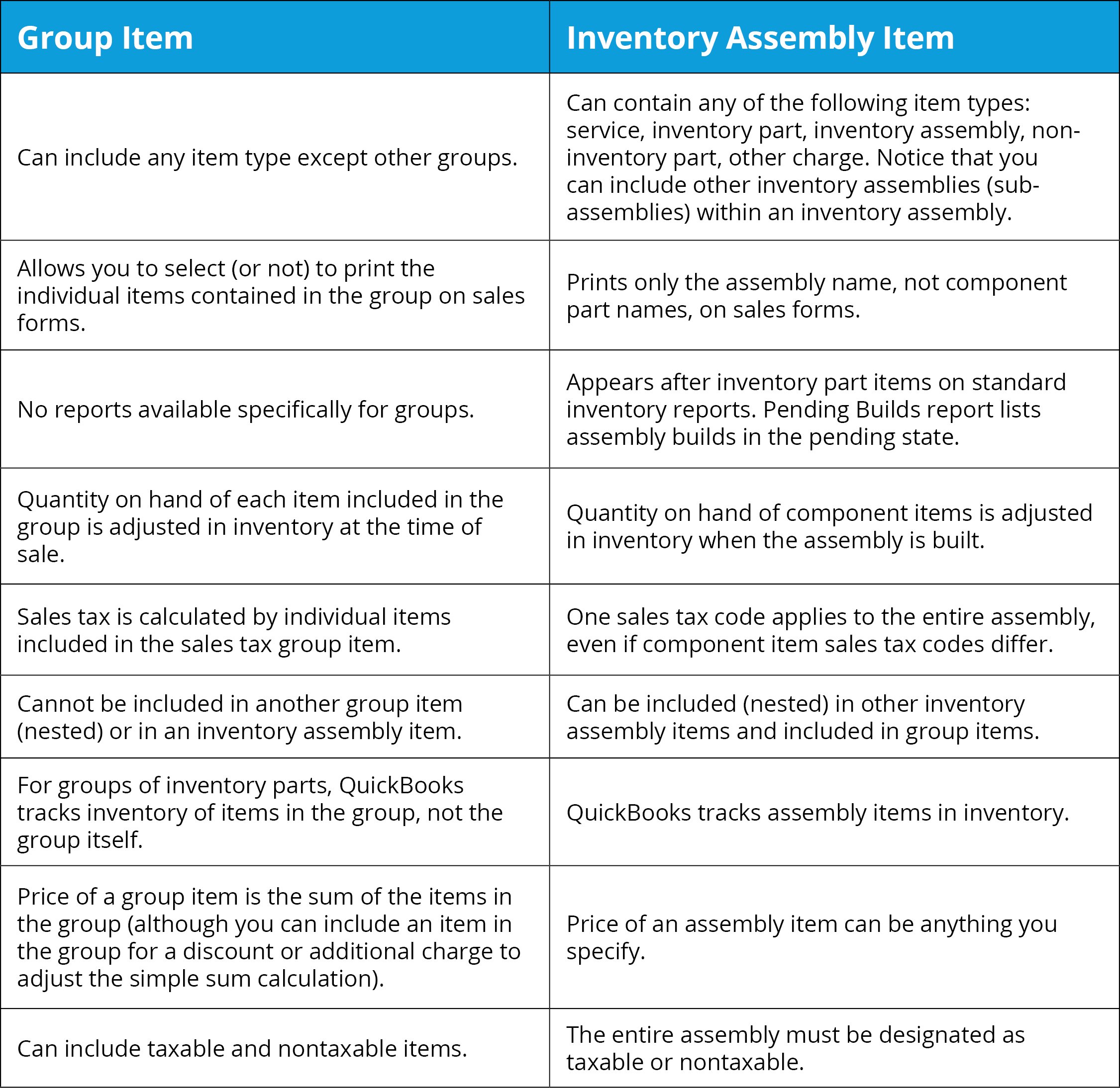 Group & Assembly Items