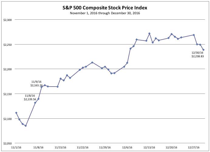 S&P 500 Composite Stock Price Index