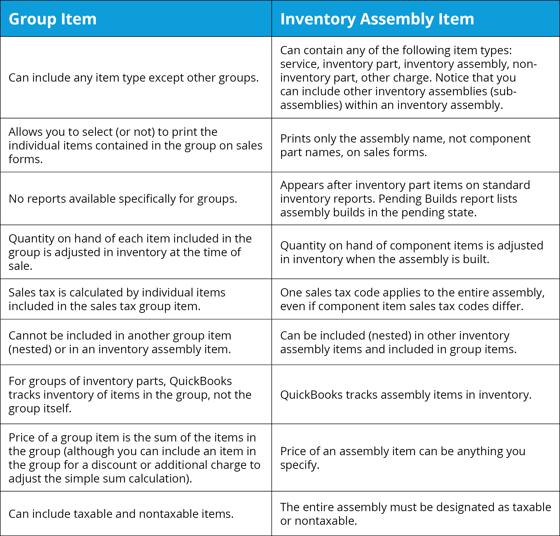 Group & Assembly Items Table