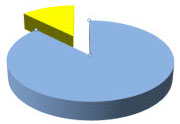 Pie chart with a small slice/section pulled out
