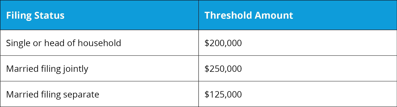 Additional Medicare Tax - Threshold Amounts