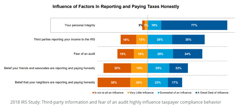 Influence of Factors in Repoting and Paying Taxes Honestly