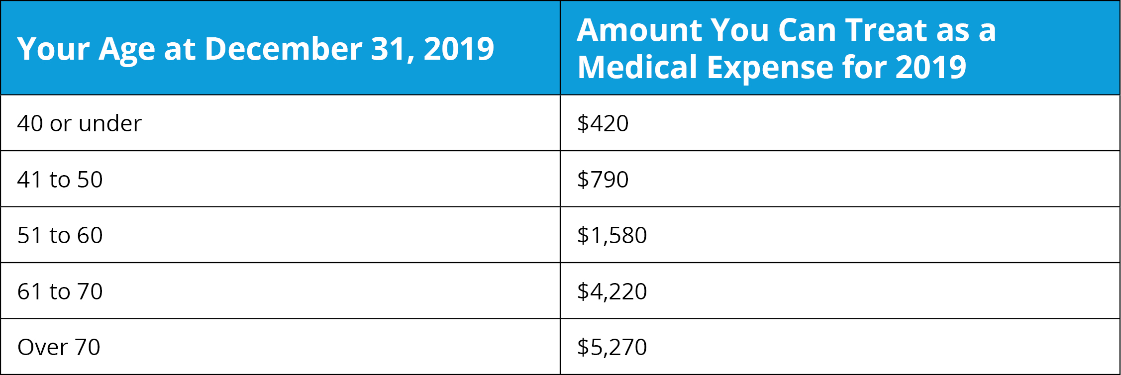 2019 Age-Based Premium Limits