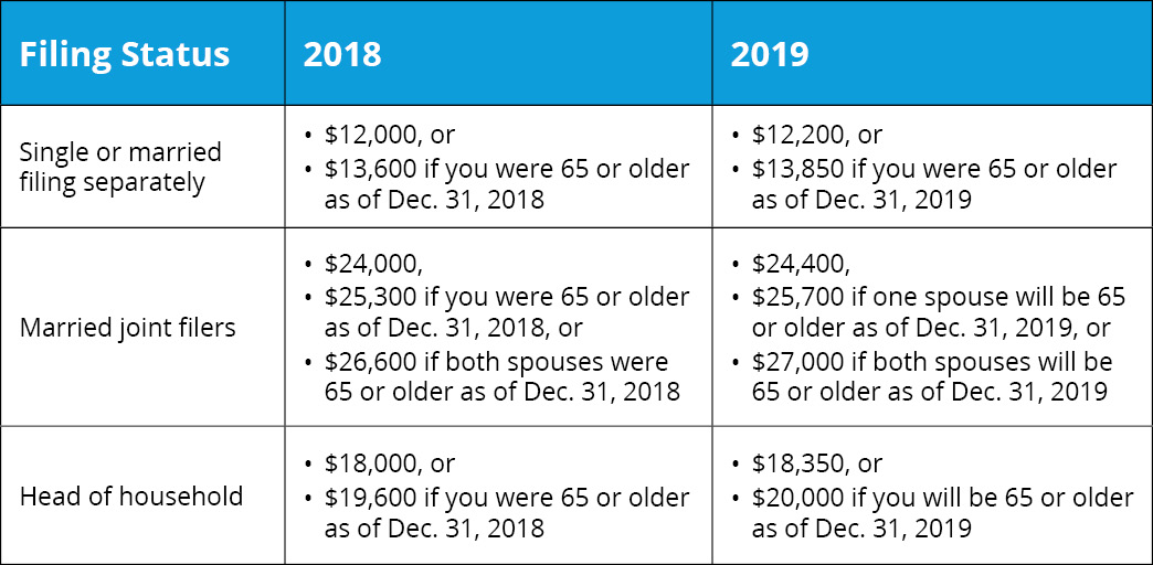 Standard Deduction Amounts for 2018 and 2019