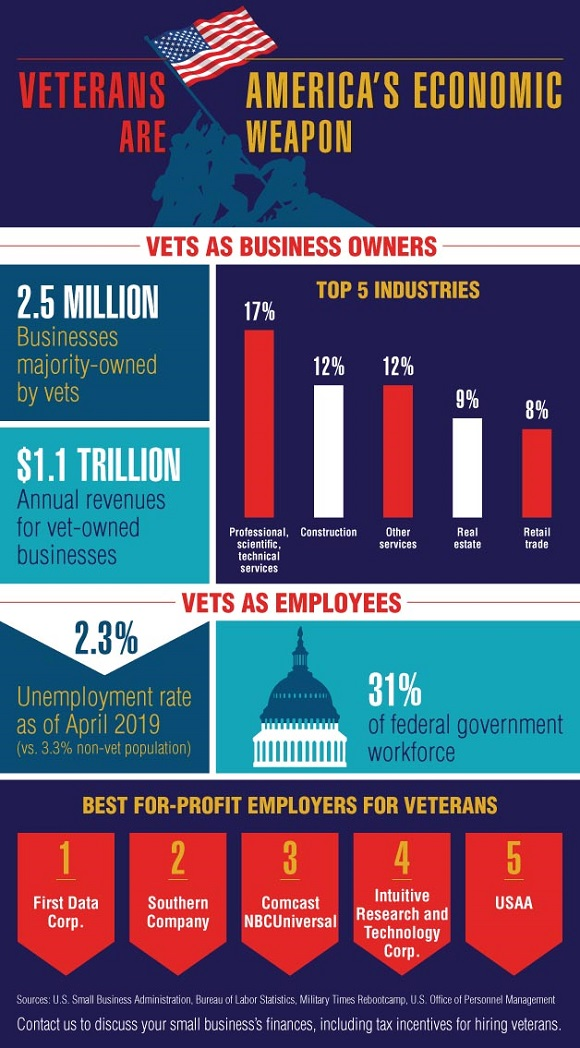 Infographic - Veteran Business Owners