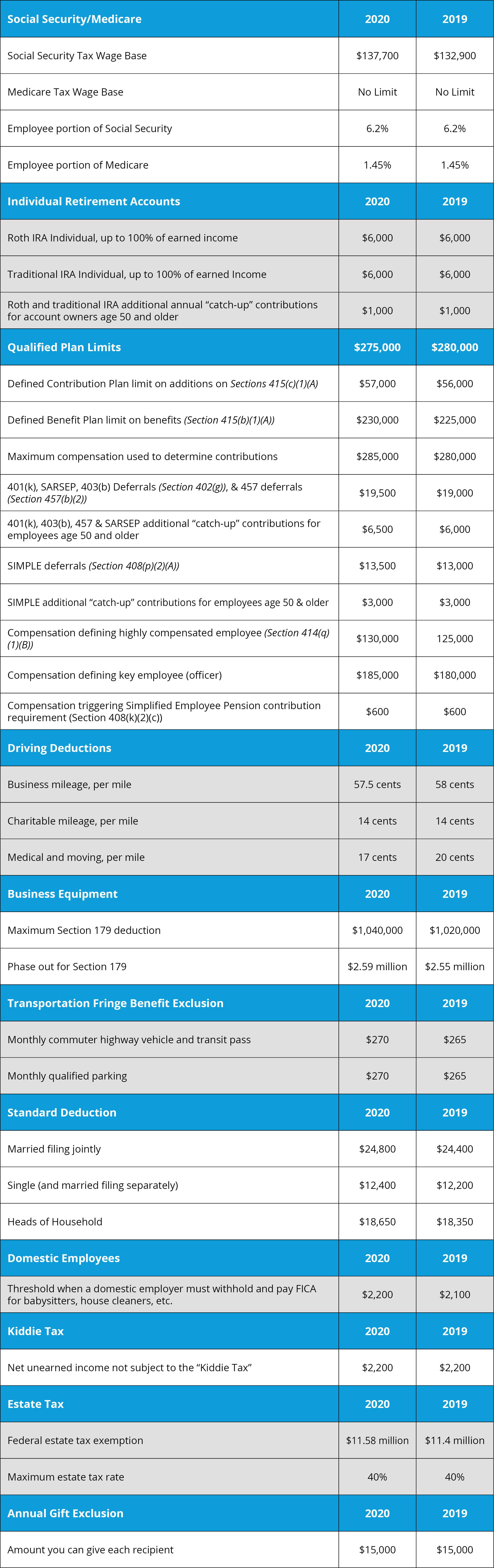 2020 Tax Figures