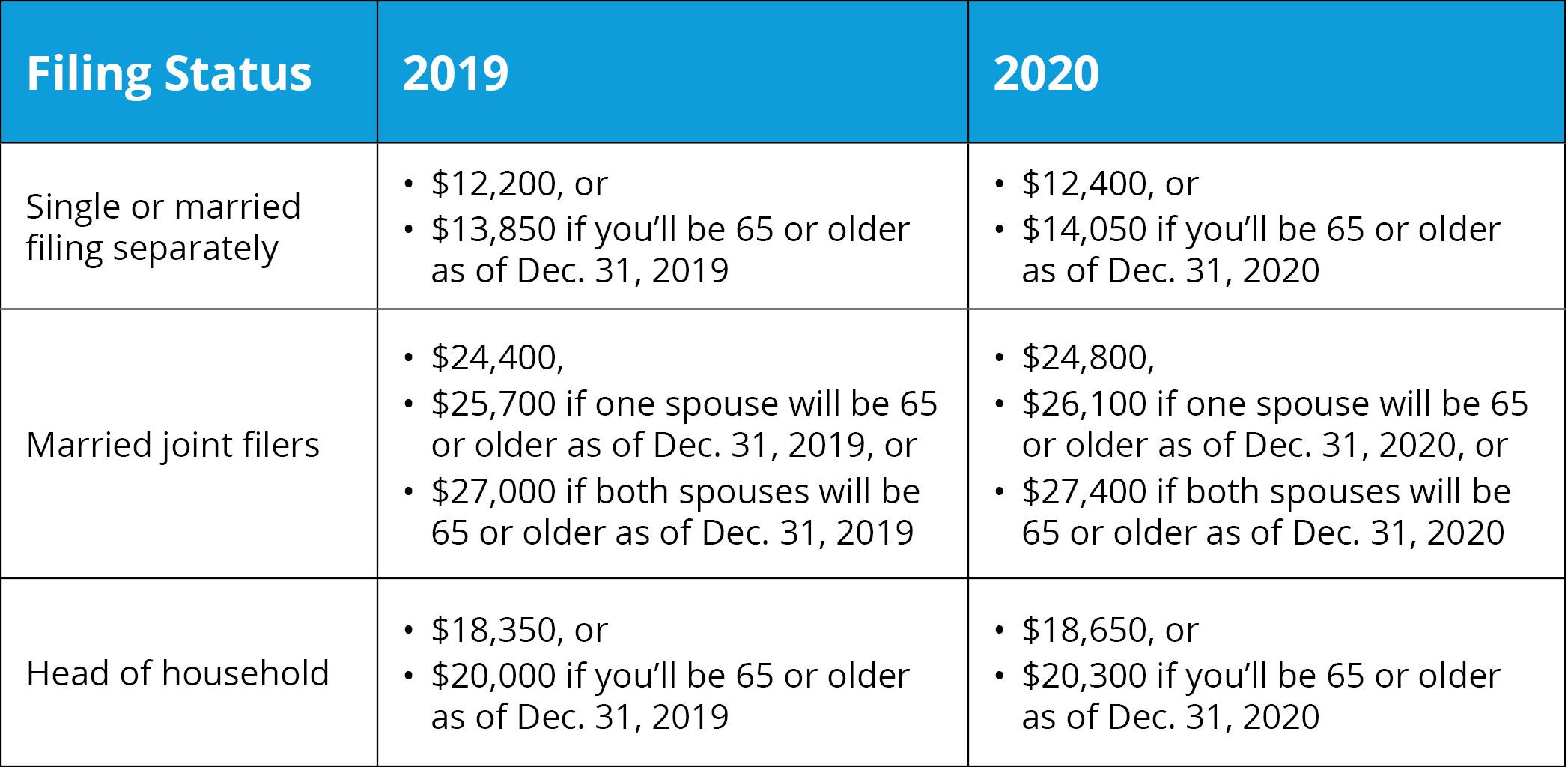 2019 & 2020 Standard Deduction Amounts