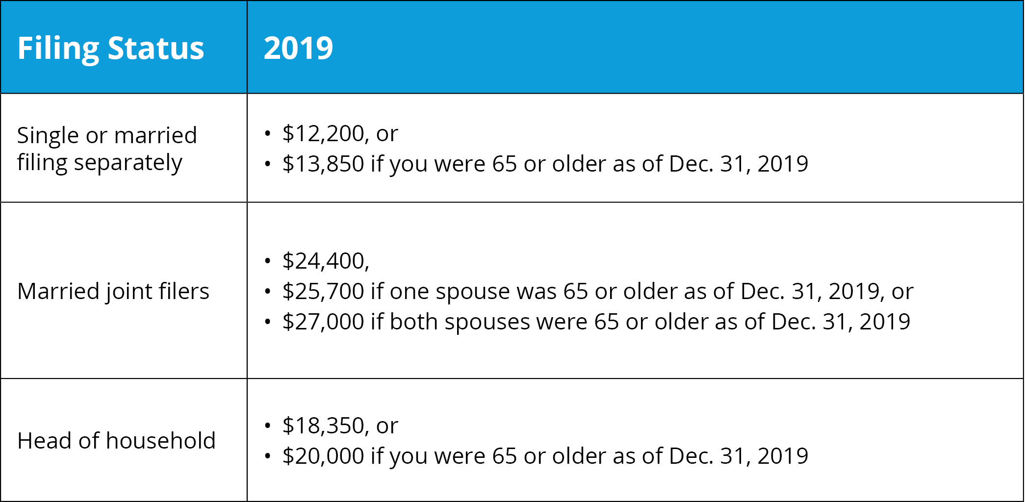 2019 Standard Deduction Amounts