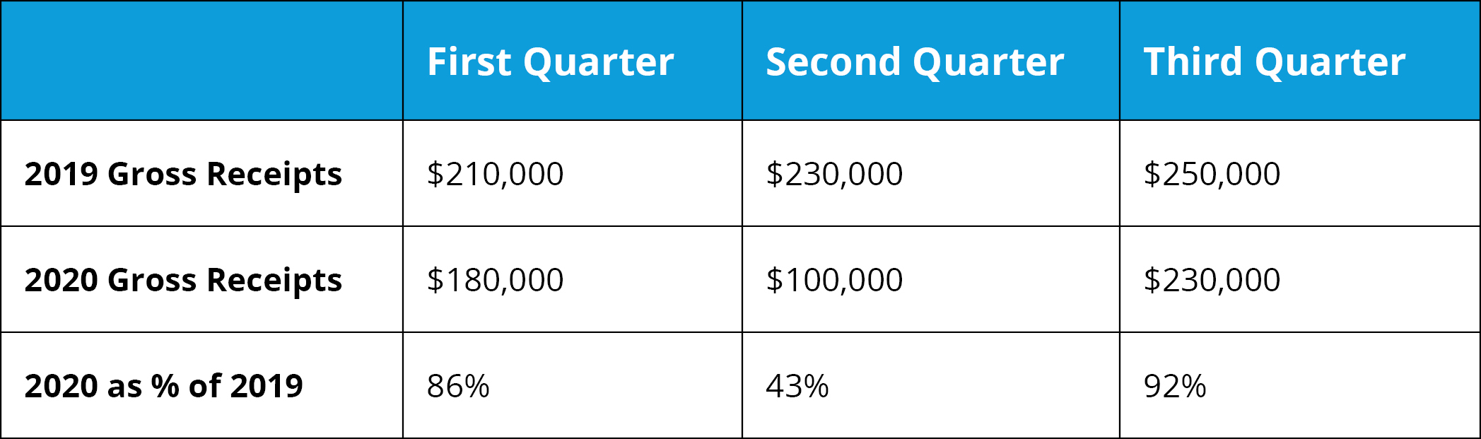 Ace - Quarterly Gross Receipts for 2019 and 2020