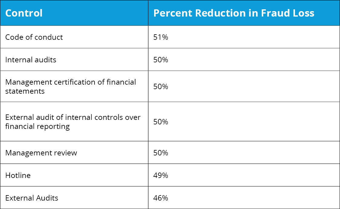 Internal Controls - Reduction in Fraud Loss