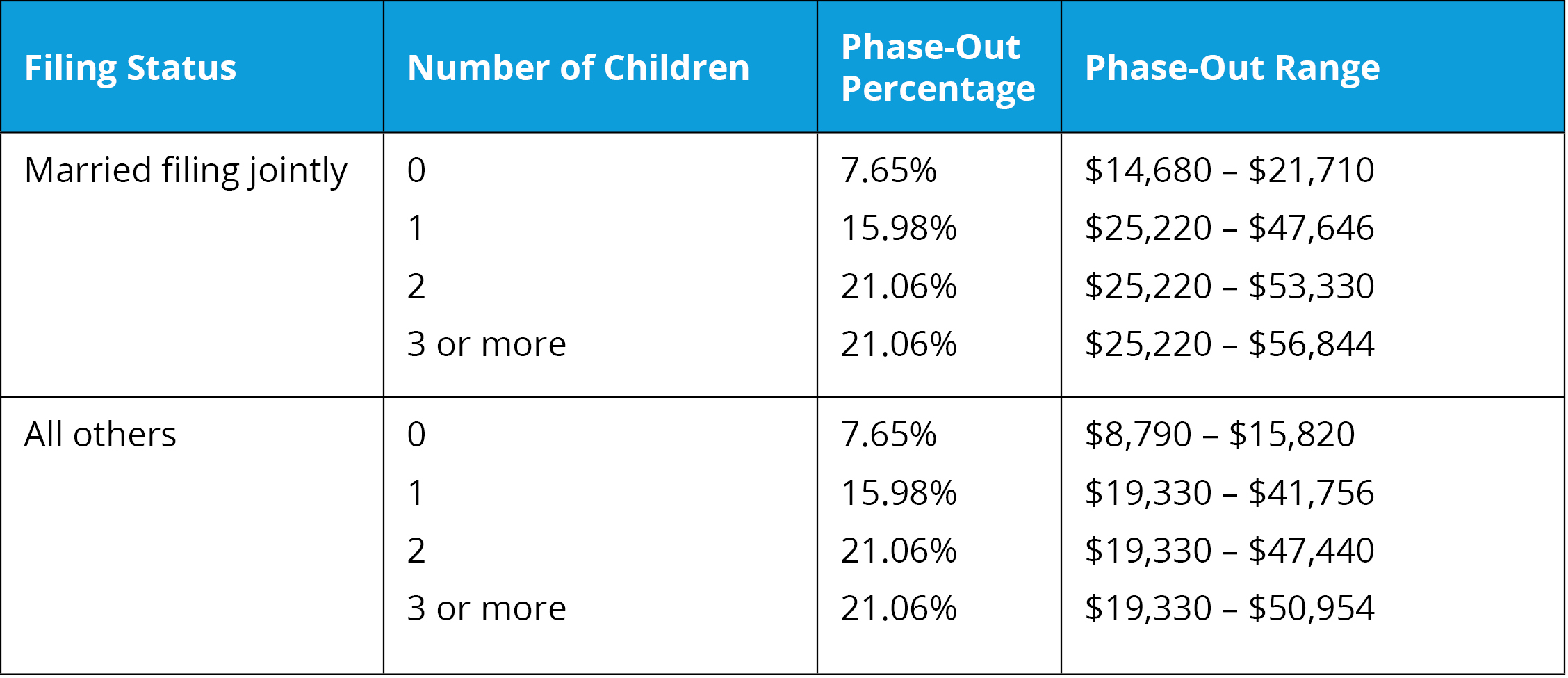Phase-Out Ranges Table