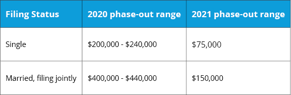 Phase-out ranges for the child credit in 2021