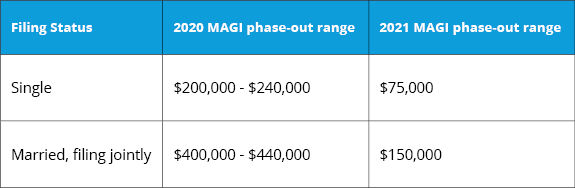 2021 modified adjusted gross income phase-out ranges