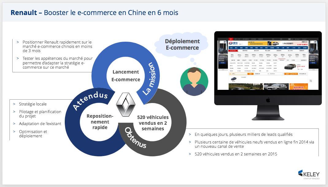 6 mois pour booster le E-commerce de Renault en Chine